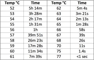 The table above shows the combinations of time and temperature to reduce salmonella by 99.99999%. When determining the total cooking time you have to add the time that is needed to bring the core to the desired temperature and take into account that the heating times are usually given for a core temperature that is 1 degree lower (so if the sous vide is set to 57 degrees, then use the pasteurization time for 56 degrees).